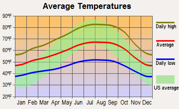 Inverness, California average temperatures