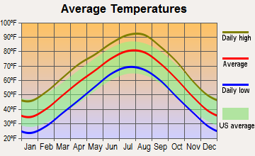 Grove, Oklahoma average temperatures