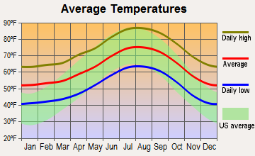Irwindale, California average temperatures
