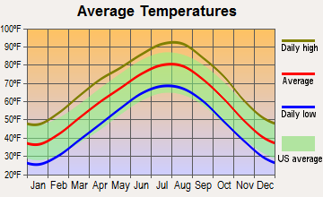 Keys, Oklahoma average temperatures
