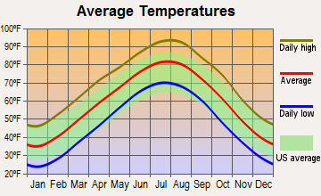 Kiefer, Oklahoma average temperatures