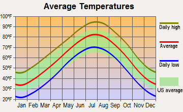 Kingfisher, Oklahoma average temperatures