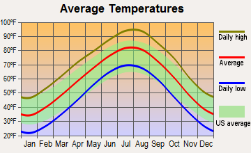 Langston, Oklahoma average temperatures