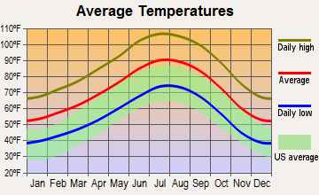 Joshua Tree, California average temperatures