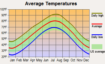 McLoud, Oklahoma average temperatures