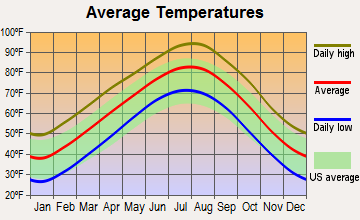 Mill Creek, Oklahoma average temperatures