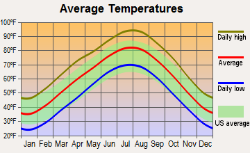 Nowata, Oklahoma average temperatures
