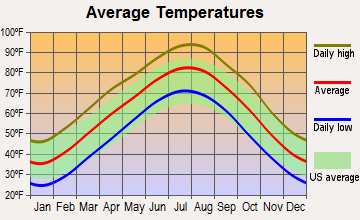 Oakhurst, Oklahoma average temperatures