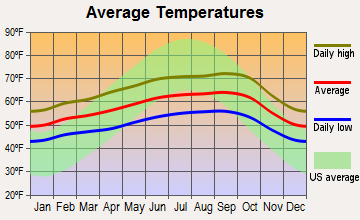 Kensington, California average temperatures