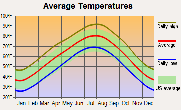 Oaks, Oklahoma average temperatures