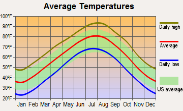 Okmulgee, Oklahoma average temperatures