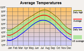 Pawnee, Oklahoma average temperatures