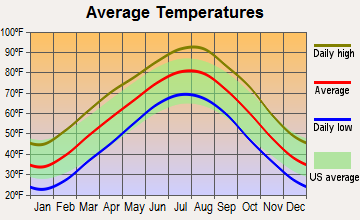 Pryor Creek, Oklahoma average temperatures