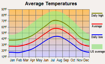 Kirkwood, California average temperatures