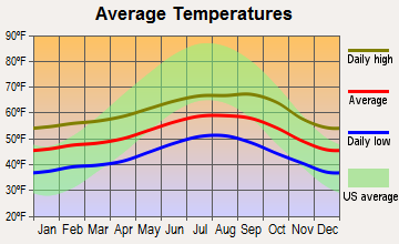 Klamath, California average temperatures