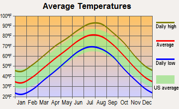 Sequoyah, Oklahoma average temperatures