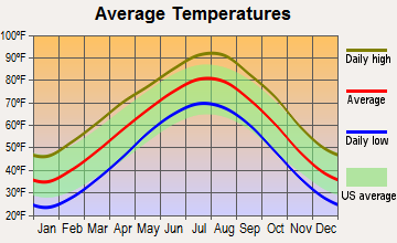 Shawnee, Oklahoma average temperatures