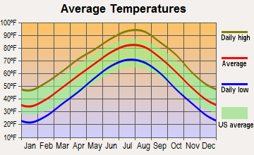 Stillwater, Oklahoma average temperatures