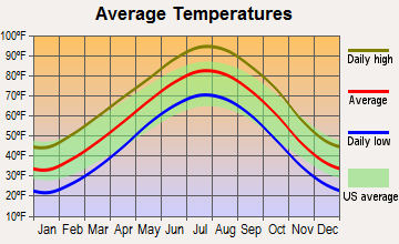 Waukomis, Oklahoma average temperatures