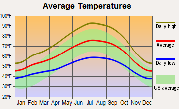 Laguna West-Lakeside, California average temperatures