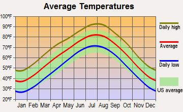 Wagoner, Oklahoma average temperatures