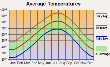 Verden, Oklahoma average temperatures