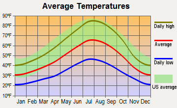 Lake Almanor Peninsula, California average temperatures