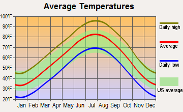East Major, Oklahoma average temperatures