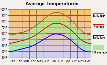 Lake Isabella, California average temperatures