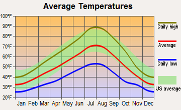 Adams, Oregon average temperatures