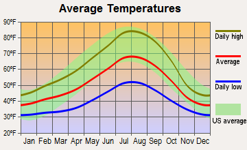 Northwest Jackson, Oregon average temperatures