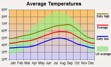 Netarts, Oregon average temperatures