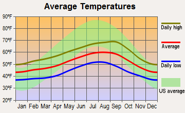Nehalem, Oregon average temperatures