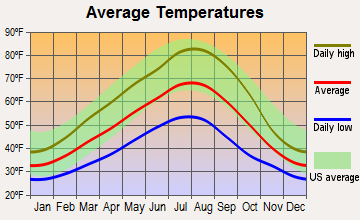 Mosier, Oregon average temperatures