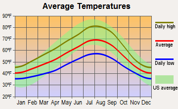 Milwaukie, Oregon average temperatures