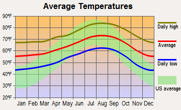 Lake San Marcos, California average temperatures