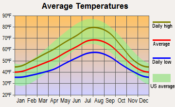 Portland, Oregon average temperatures