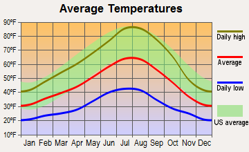 Prineville, Oregon average temperatures