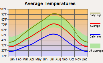 Richland, Oregon average temperatures