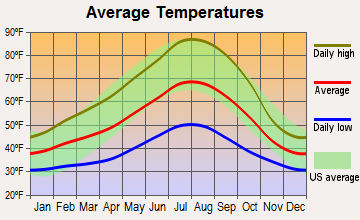 Rogue River, Oregon average temperatures