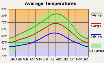 Roseburg North, Oregon average temperatures