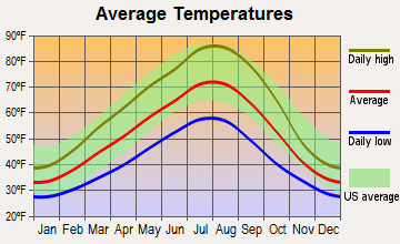 Rowena, Oregon average temperatures