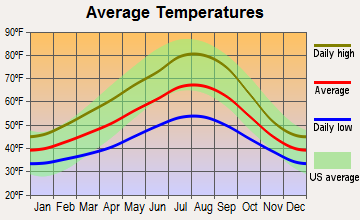 Sandy, Oregon average temperatures