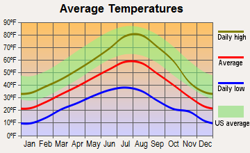 Seneca, Oregon average temperatures