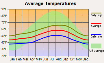 Toledo, Oregon average temperatures
