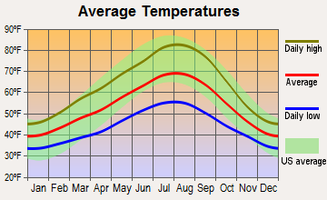 Troutdale, Oregon average temperatures