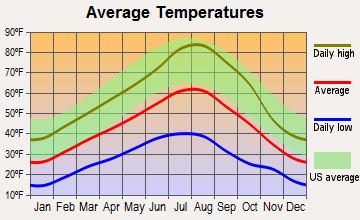 Ukiah, Oregon average temperatures