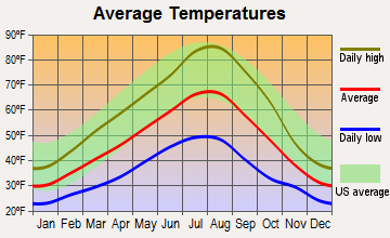 Union, Oregon average temperatures