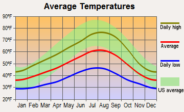 Vernonia, Oregon average temperatures