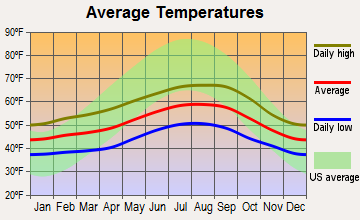 Waldport, Oregon average temperatures